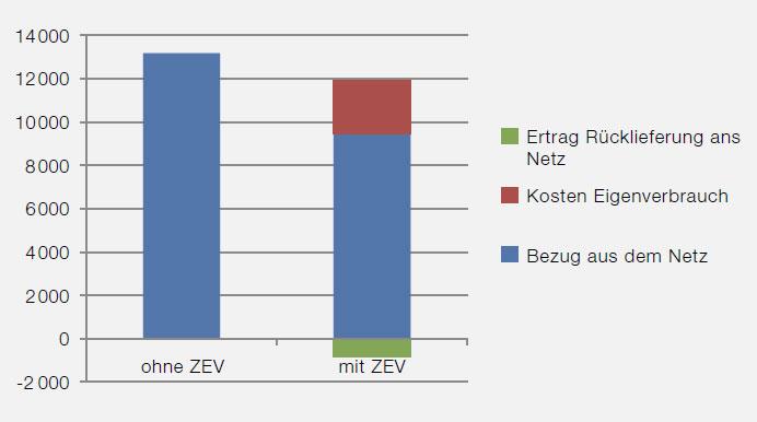 swissolar.ch   Jährliche Elektrizitätskosten im Mehrfamilienhaus mit und ohne Zusammenschluss zum Eigenverbrauch (Erläuterungen siehe Text).