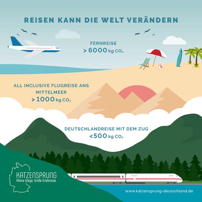 katzensprung-deutschland.de   Die Grafik zeigt, wie jede/r Einzelne mit seiner Entscheidung dazu beitragen kann, die Klimabilanz der Deutschen beim Reisen zu verbessern – zum Beispiel mit der Wahl des Verkehrsmittels, der Unterkunft oder der Ernährung.