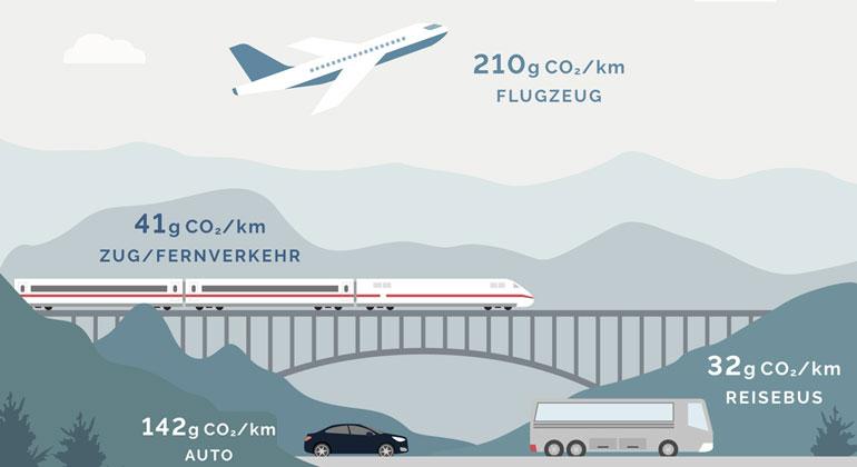 katzensprung-deutschland.de   Du hast es in der Hand! Jede einzelne Reiseentscheidung hat Auswirkungen auf Umwelt und Klima