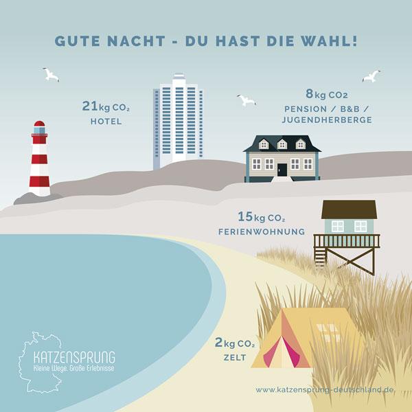 """katzensprung-deutschland.de   Das Projekt """"Katzensprung – Kleine Wege. Große Erlebnisse"""" möchte diesem Trend mit spannenden Ideen für Reisen in die Nähe entgegenwirken."""
