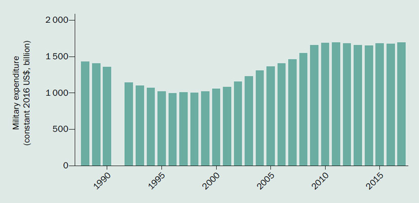 sipri.org | World military expenditure, 1988–2017
