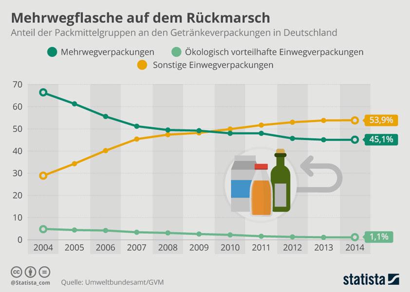 statista.com   Umweltbundesamt/GVM   Einwegverpackungen werden seit 2009 häufiger gekauft als Mehrwegverpackungen - ein gefährlicher Trend.