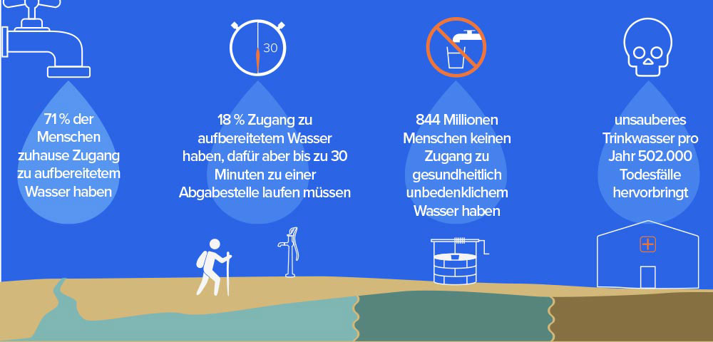 waterlogic.de | Die Weltgesundheitsorganisation hat herausgefunden, dass…