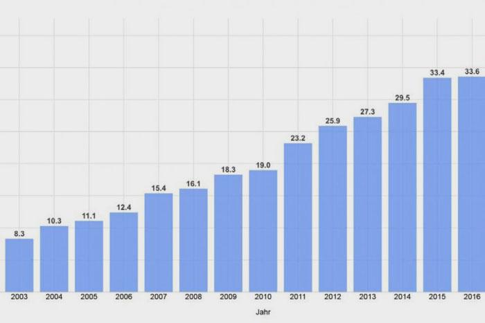 Fraunhofer ISE | B. Burger | Quelle: www.energy-charts.de | Die Grafik zeigt die Anteile erneuerbarer Energien an der Nettostromerzeugung zur öffentlichen Stromversorgung. Das ist der Strommix, der tatsächlich aus der Steckdose kommt. Die Erzeugung aus Kraftwerken von »Betrieben im verarbeitenden Gewerbe sowie im Bergbau und in der Gewinnung von Steinen und Erden«, d.h. die industrielle Erzeugung für den Eigenverbrauch, ist bei dieser Darstellung nicht berücksichtigt.