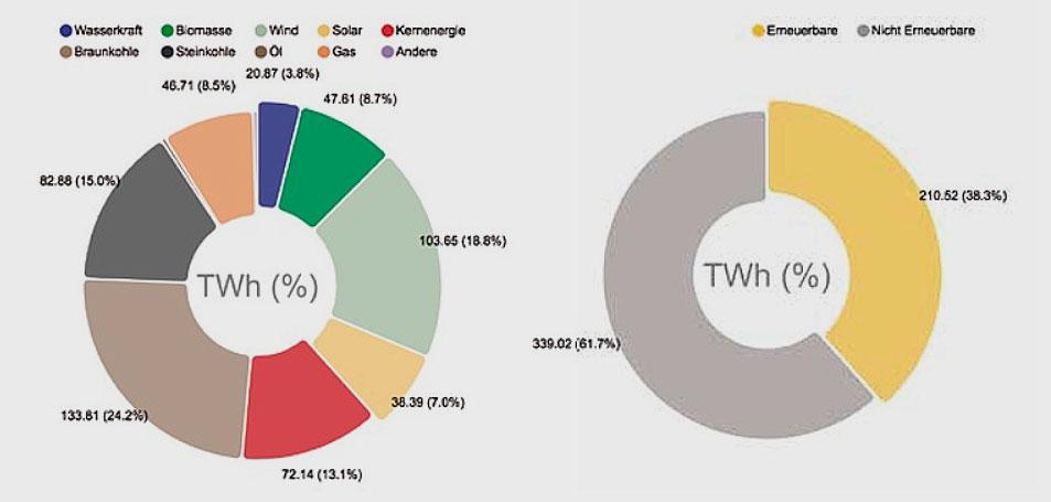 Fraunhofer ISE | B. Burger | Quelle: www.energy-charts.de | Die Grafik zeigt die Nettostromerzeugung aus Kraftwerken zur öffentlichen Stromversorgung. Das ist der Strommix, der tatsächlich aus der Steckdose kommt. Die Erzeugung aus Kraftwerken von »Betrieben im verarbeitenden Gewerbe sowie im Bergbau und in der Gewinnung von Steinen und Erden«, d. h. die industrielle Erzeugung für den Eigenverbrauch, ist bei dieser Darstellung nicht berücksichtigt.