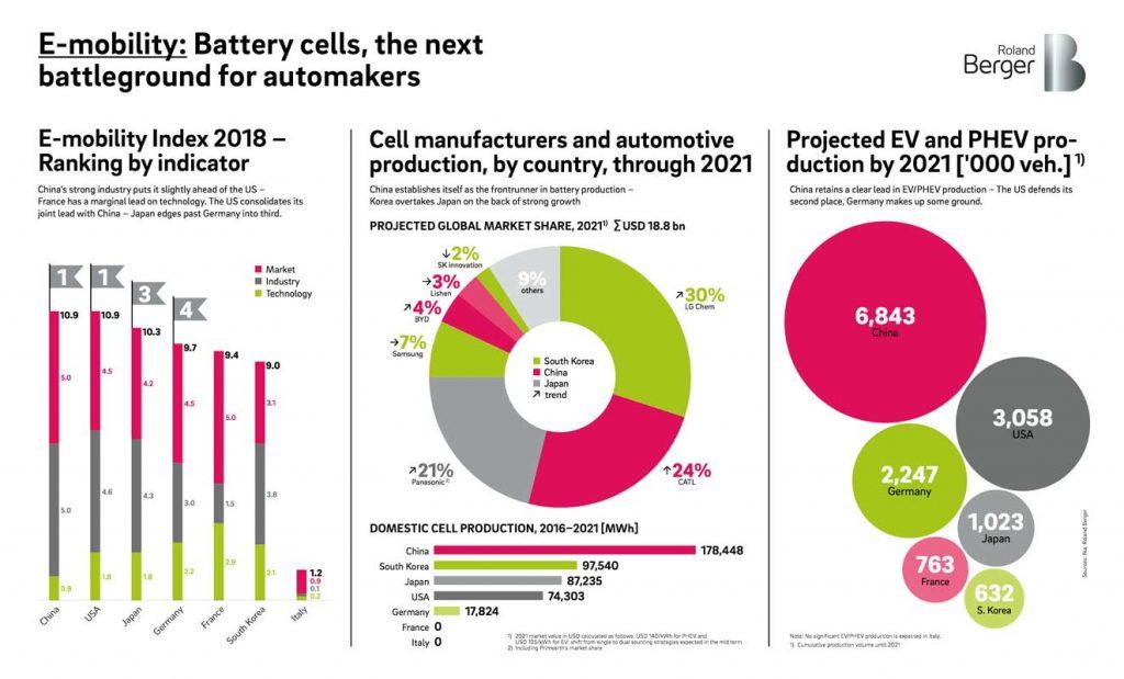 obs/Roland Berger   E-Mobilität: Autohersteller müssen in Batterieentwicklung und Recycling investieren.