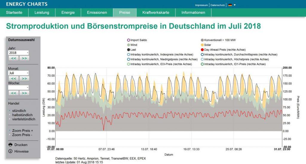Energy Charts/Fraunhofer ISE | Die Photovoltaik-Anlagen haben dafür gesorgt, dass der Börsenstrompreis tagsüber nicht deutlich höher lag.
