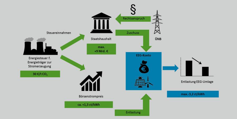 Umweltbundesamt | Forum Ökologisch-Soziale Marktwirtschaft e.V. und Prof. Dr. Stefan Klinski | Reformoption 2: CO2-Bepreisung im Stromsektor