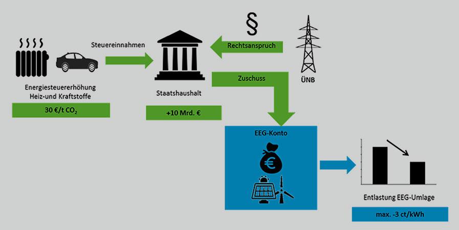 Umweltbundesamt | Forum Ökologisch-Soziale Marktwirtschaft e.V. und Prof. Dr. Stefan Klinski | Reformoption 1: CO2-Bepreisung in den Sektoren Wärme und Verkehr