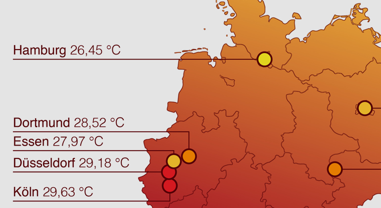 WVD Warenvergleich Deutschland GmbH | Hitzesommer 2018