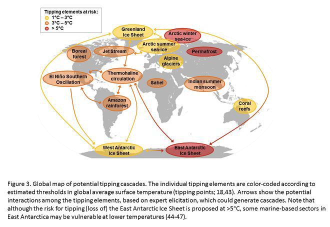 pik-potsdam.de   Graphic: PNAS, Steffen et al. 2018   Global map of potential tipping cascades. See below for full figure and figure caption.