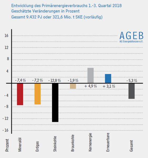 AG Energiebilanzen | Entwicklung des Primärenergieverbrauchs in Deutschland, 1.-3. Quartal 2018: Der Verbrauch fossiler Energien war rückläufig, Erneuerbare Energien und Atomenergie nahmen zu.