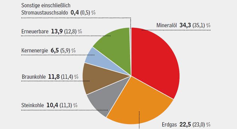 AG Energiebilanzen | Struktur des Primärenergieverbrauchs in Deutschland, 1.-3. Quartal 2018: Zwar haben sich die Anteile der verschiedenen Energieträger im nationalen Energiemix leicht zugunsten der Erneuerbaren Energien verschoben. Dennoch dominieren die fossilen Energien.