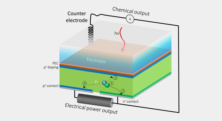 Berkeley Lab, JCAP | Durch die zusätzliche hintere Steckdose der HPEV-Zelle kann der Strom in zwei Teile aufgeteilt werden, so dass ein Teil des Stroms zur Erzeugung von Solarkraftstoffen beiträgt und der Rest als elektrische Energie gewonnen werden kann.