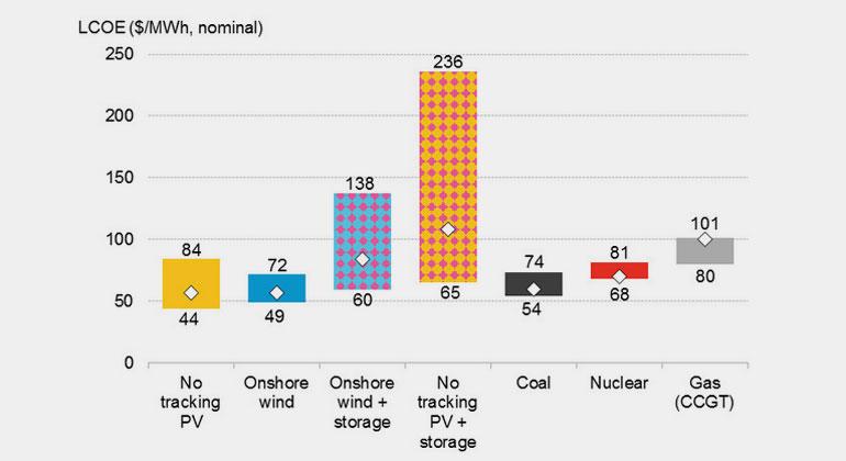 Bloomberg NEF | Alle Angaben der Stromgestehungskosten enthalten keine Förderungen.