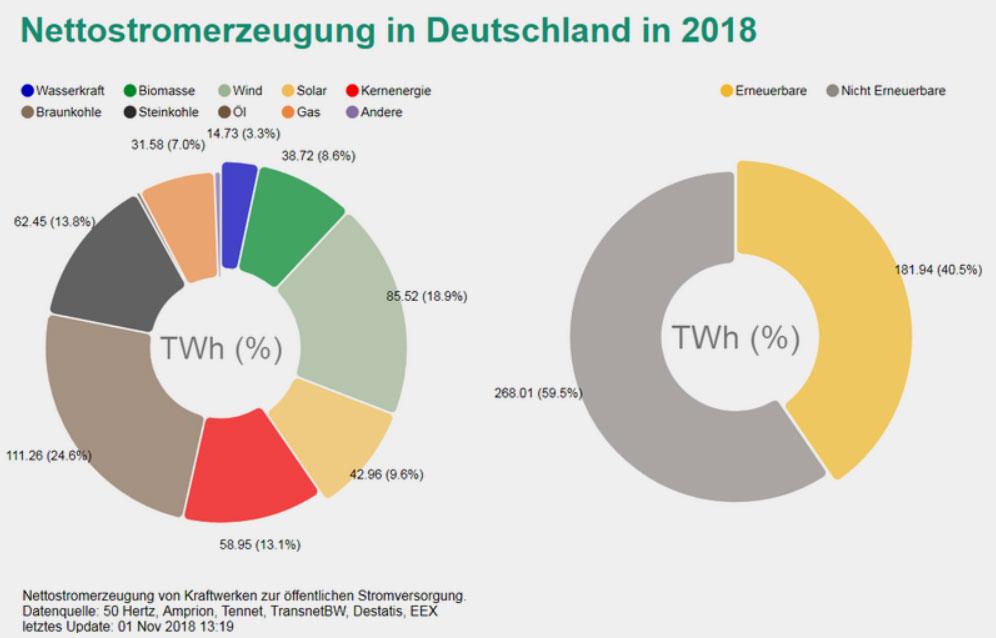 Energy Charts | Nettostromerzeugung in Deutschland 2018, Stand 1. November.