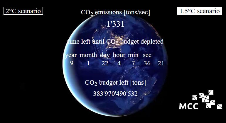 mcc-berlin.net | Die CO2-Uhr des MCC veranschaulicht, wieviel CO2 in die Atmosphäre abgegeben werden darf, um die globale Erwärmung auf maximal 1,5°C beziehungsweise 2°C zu begrenzen.