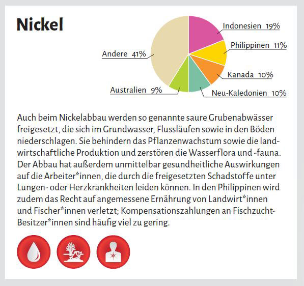 Grafik 3 / Infografik PowerShift | Auswirkungen Nickelabbau