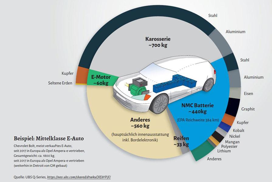 Grafik 1 / Infografik PowerShift | Weniger Autos, mehr Ressourcengerechtigkeit