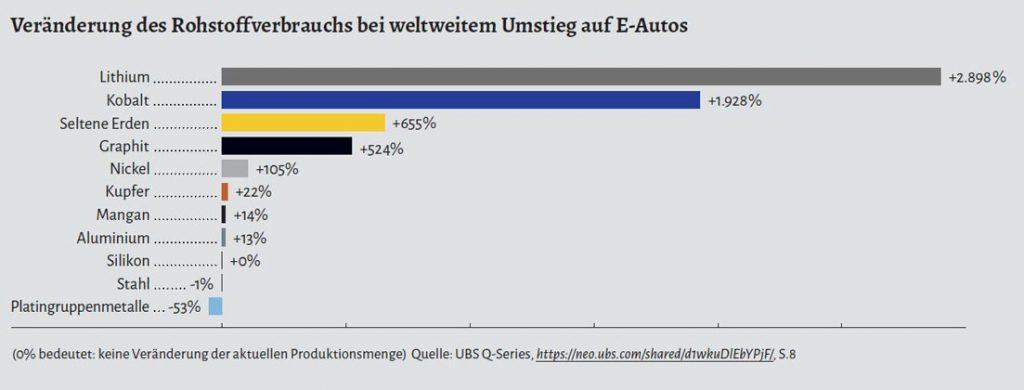 Grafik 2 / Infografik PowerShift | Veränderung des Rohstoffverbrauchs bei weltweitem Umstieg auf E-Autos