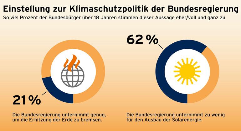 solarwirtschaft.de | Solargrafik.de | Umfrage: Mehrheit findet, Bundesregierung unternimmt zu wenig für den Klimaschutz
