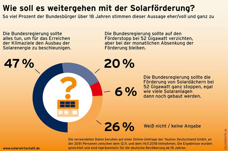 solarwirtschaft.de | Solargrafik.de | Umfrage: Solarausbau soll beschleunigt werden