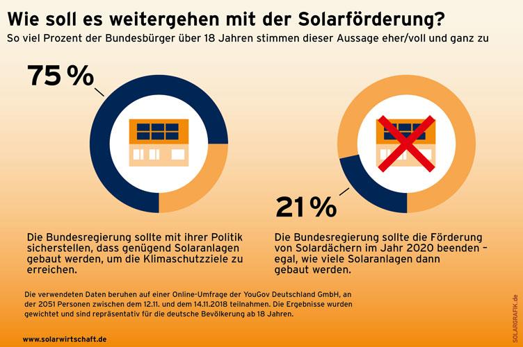 solarwirtschaft.de | Solargrafik.de | Umfrage: Wie soll es weitergehen mit der Solarförderung