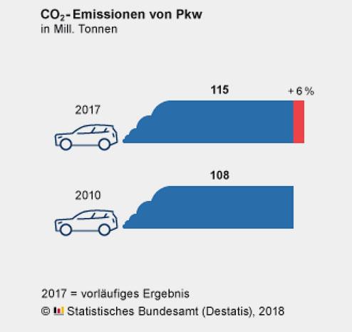 destatis.de   Laut Statistischem Bundesamt sind an den vermehrten Kohlendioxid-Emissionen größere Motoren, mehr gefahrene Kilometer pro Fahrzeug und die steigende Zahl der Autos schuld.