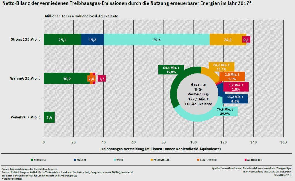 Umweltbundesamt auf Basis AGEE-Stat