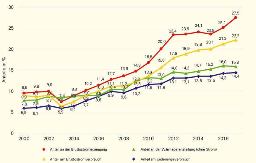 um.baden-wuerttemberg.de | Alle Angaben vorläufig, Stand September 2018 | Entwicklung des Anteils erneuerbarer Energien an der Bruttostromerzeugung, an der Wärmebereitstellung und am Endenergieverbrauch an Baden-Württemberg