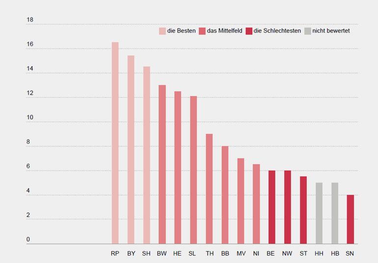 WWF Deutschland   Ranking der Bundesländer – zusammenfassende Gesamtbewertung (Erläuterungen zum Bewertungssystem und die zugrunde liegenden Daten werden in den Tab. A-1 bis Tab. A-4 im Anhang dargestellt; maximal erreichbare Punktzahl 31. Für das Ranking werden die 3 besten Bundesländer als Gruppe I zusammengefasst [hellrot], Gruppe III sind die 4 schlechtesten Bundesländer [dunkelrot] und das Mittelfeld wird als Gruppe II gebündelt [mittelrot], grau sind die Bundesländer, die im Rahmen der Gesamtbewertung nicht bewertet werden.)
