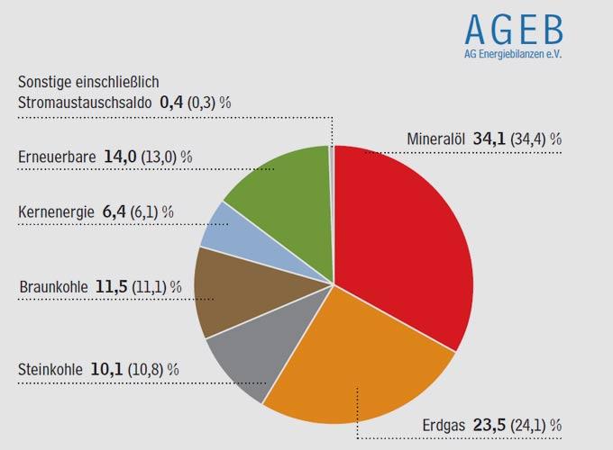 Arbeitsgemeinschaft Energiebilanzen e.V. | Erneuerbare werden drittwichtigster Energieträger Struktur des Primärenergieverbrauchs in Deutschland 2018 gesamt 12.900 PJ oder 440,2 Mio. t SKE Anteile in Prozent (Vorjahreszeitraum in Klammern).