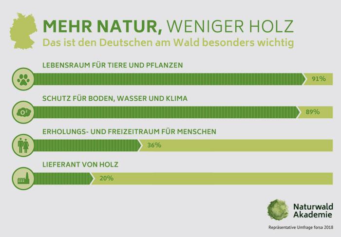 naturwald-akademie.org | Für die Mehrheit der Befragten ist der Schutz der biologischen Vielfalt im Wald zudem wichtiger, als die forstwirtschaftliche Nutzung.