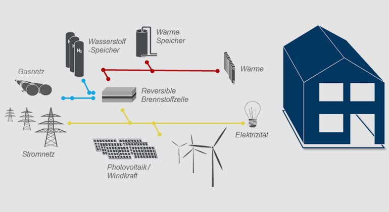 Forschungszentrum Jülich / P. Stenzel | Einbindung einer reversiblen Brennstoffzelle in der Haustechnik
