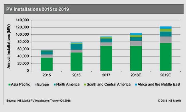 © IHS Markit | 123 Gigawatt weltweit neu installierte Photovoltaik-Leistung prognostiziert IHS Markit für 2019.