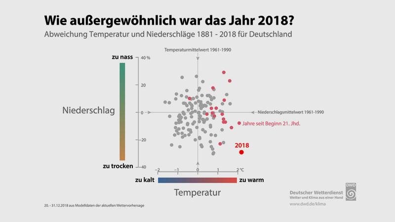 DWD | ie außergewöhnlich war 2018? Thermopluviogramm