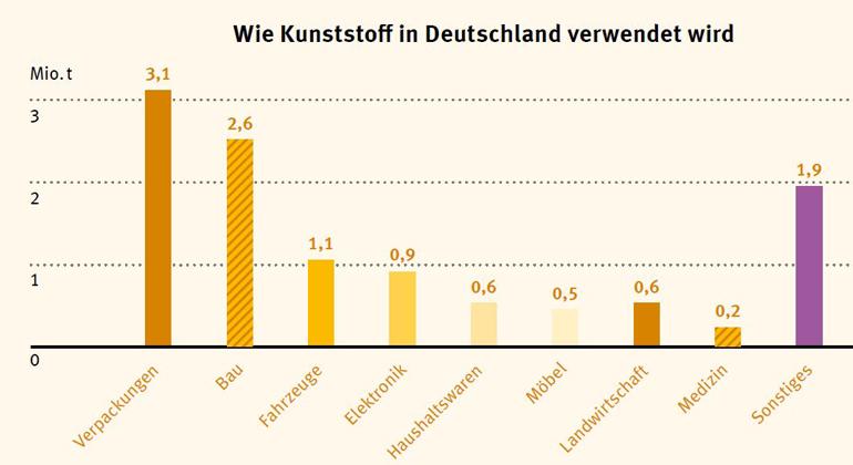Conversio 2018 | Wie Kunststoff in Deutschland verwendet wird