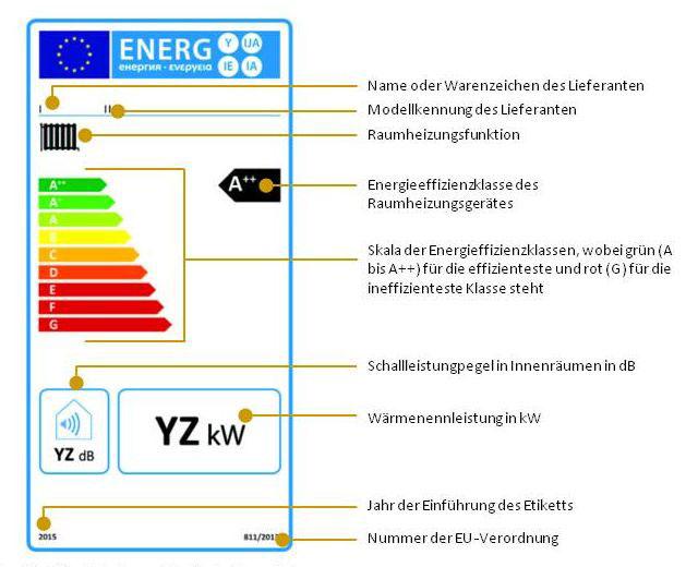 EU-Kommission | In der Mitte des Labels steht die jeweilige Effizienzklasse. Ab 26. September wird die neue Effizienzklasse A+++ eingeführt, die Stufen E bis G entfallen.