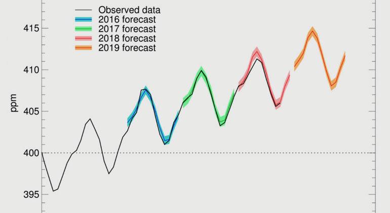 Metoffice.gov.uk   Voraussage des Anstiegs der CO2-Konzentration in der Atmosphäre 2019.