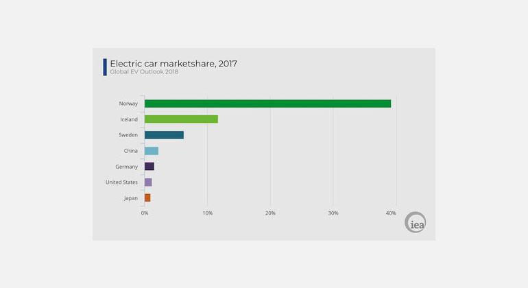 OECD/ IEA | Statistik der internationalen Energieagentur, die aufzeigt, wie weit Norwegen vorne ist