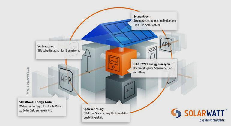 SOLARWATT | Um den Eigenverbrauch zu erhöhen, braucht der Hauseigentümer ein cleveres Gesamtsystem. Die Investition lohnt sich.
