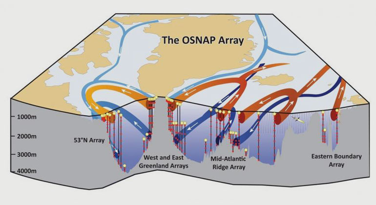 Carolina Nobre, WHOI Media | New research shows the Atlantic meridional overturning circulation, which regulates climate, is primarily driven by waters west of Europe.