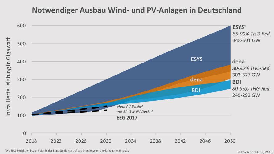 ESYS/BDI/Dena, 2019 | 1Die THG-Reduktion bezieht sich in der ESYS-Studie nur auf das Energiesystem, inkl. Szenario 85_aktiv.