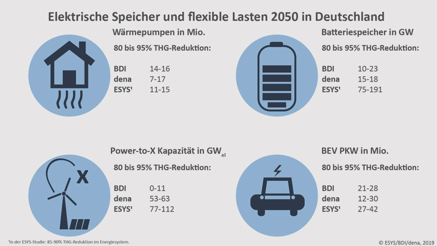 ESYS/BDI/Dena, 2019 | 1In der ESYS-Studie: 85-90% THG-Reduktion im Energiesystem.