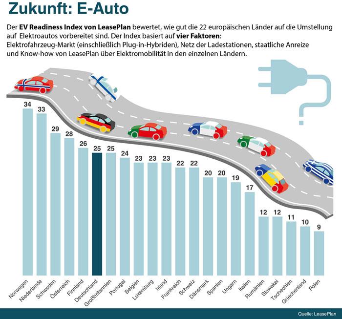 leaseplan.com | Zum ersten Mal weisen alle 22 europäischen Länder im Index ein besseres Ranking im Vergleich zum Vorjahr auf und signalisieren so eine erhöhte Bereitschaft für Elektromobilität, obwohl die Verbesserungsrate in den einzelnen europäischen Ländern erheblich variiert.
