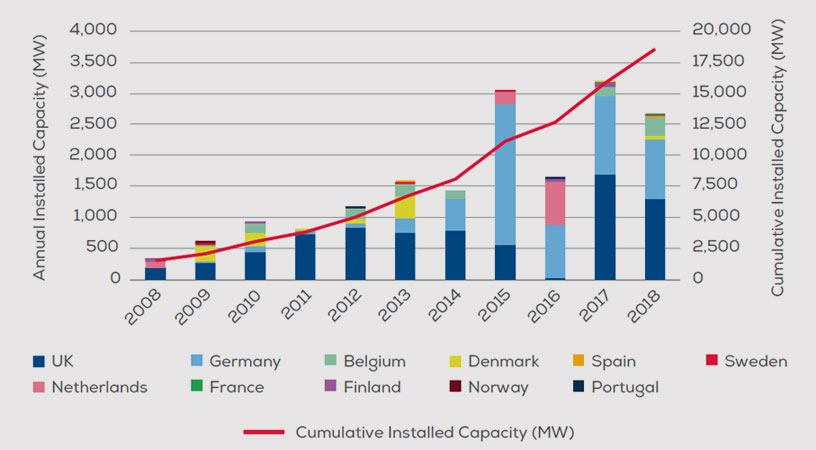 windeurope.org | Annual offshore wind installations by country and cumulative capacity (WM)