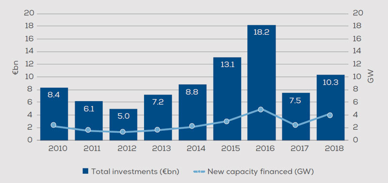 windeurope.org | New offshore investments and capacity financed: 2010 - 2018