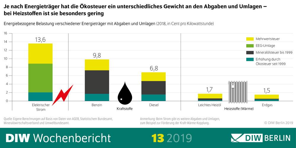Grafik 1 | Deutsches Institut für Wirtschaftsforschung (DIW Berlin)