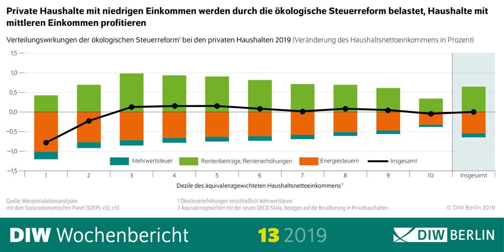 Grafik 2 | Deutsches Institut für Wirtschaftsforschung (DIW Berlin)