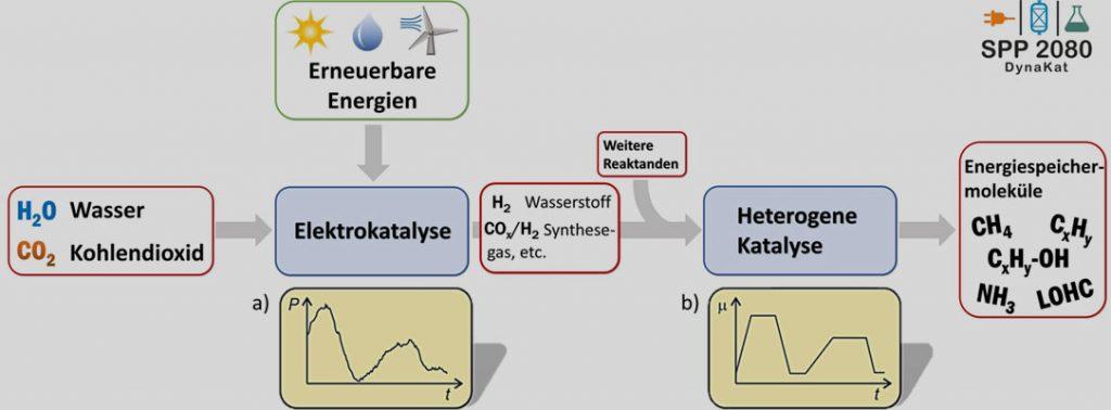 Grafik und ©: Arbeitsgruppe Grunwaldt, KIT | Schematische Darstellung und Überblick über die wissenschaftliche Arbeit im SPP2080: Mit erneuerbaren Energien werden aus Kohlendioxid und Wasser durch Elektrolyse und katalytische Umsetzung Chemikalien und Kraftstoffe hergestellt.